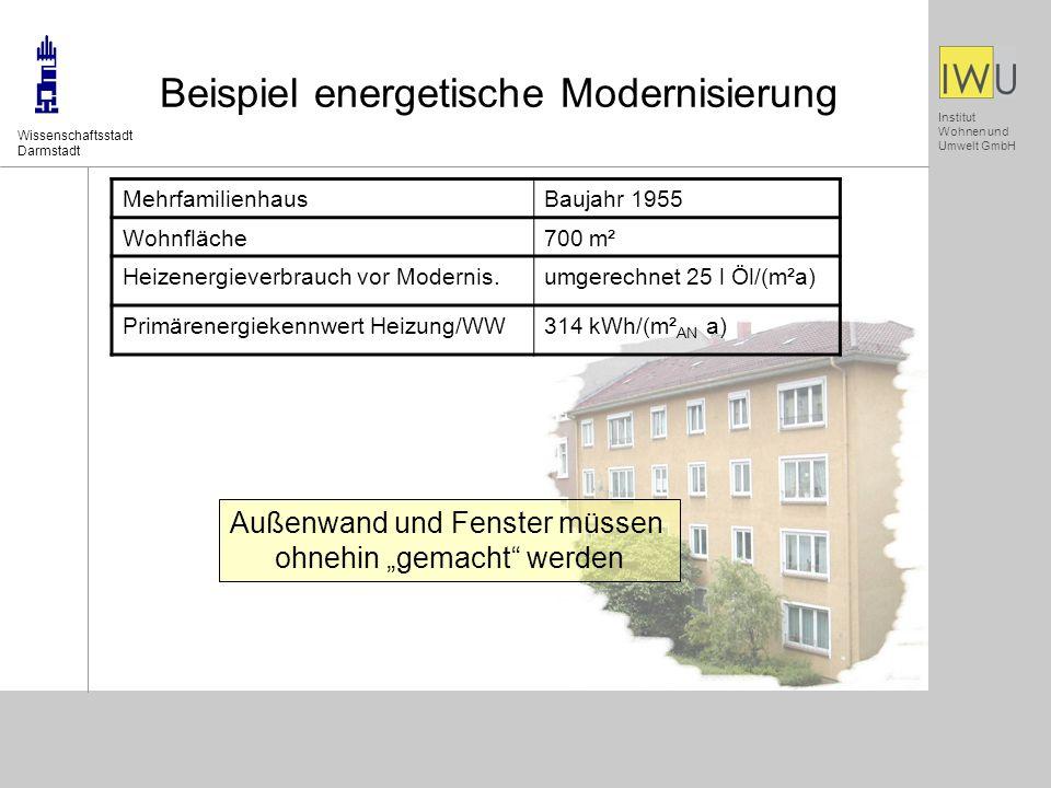 Institut Wohnen und Umwelt GmbH Beispiel energetische Modernisierung Wissenschaftsstadt Darmstadt Außenwand und Fenster müssen ohnehin gemacht werden MehrfamilienhausBaujahr 1955 Wohnfläche700 m² Heizenergieverbrauch vor Modernis.umgerechnet 25 l Öl/(m²a) Primärenergiekennwert Heizung/WW314 kWh/(m² AN a)