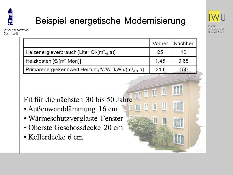 Institut Wohnen und Umwelt GmbH Beispiel energetische Modernisierung Wissenschaftsstadt Darmstadt Fit für die nächsten 30 bis 50 Jahre Außenwanddämmung 16 cm Wärmeschutzverglaste Fenster Oberste Geschossdecke 20 cm Kellerdecke 6 cm VorherNachher Heizenergieverbrauch [Liter Öl/(m² AN a)]2512 Heizkosten [/(m² Mon)]1,450,68 Primärenergiekennwert Heizung/WW [kWh/(m² AN a)314150
