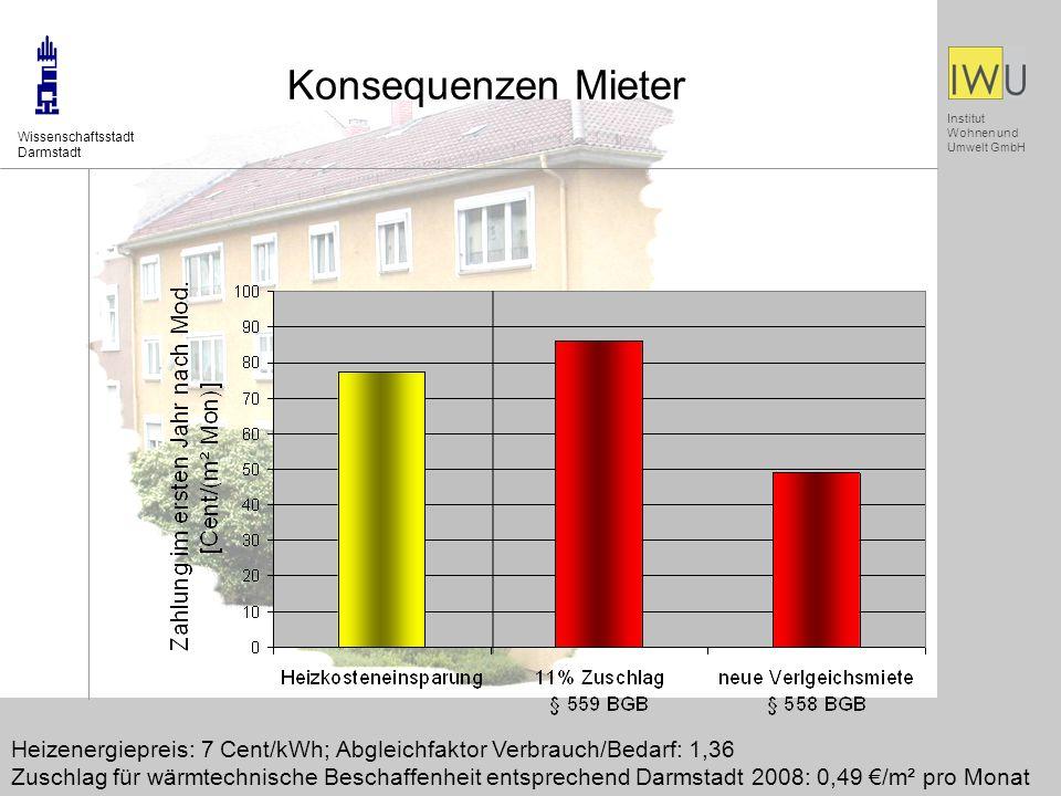 Institut Wohnen und Umwelt GmbH Konsequenzen Mieter Wissenschaftsstadt Darmstadt Heizenergiepreis: 7 Cent/kWh; Abgleichfaktor Verbrauch/Bedarf: 1,36 Zuschlag für wärmtechnische Beschaffenheit entsprechend Darmstadt 2008: 0,49 /m² pro Monat