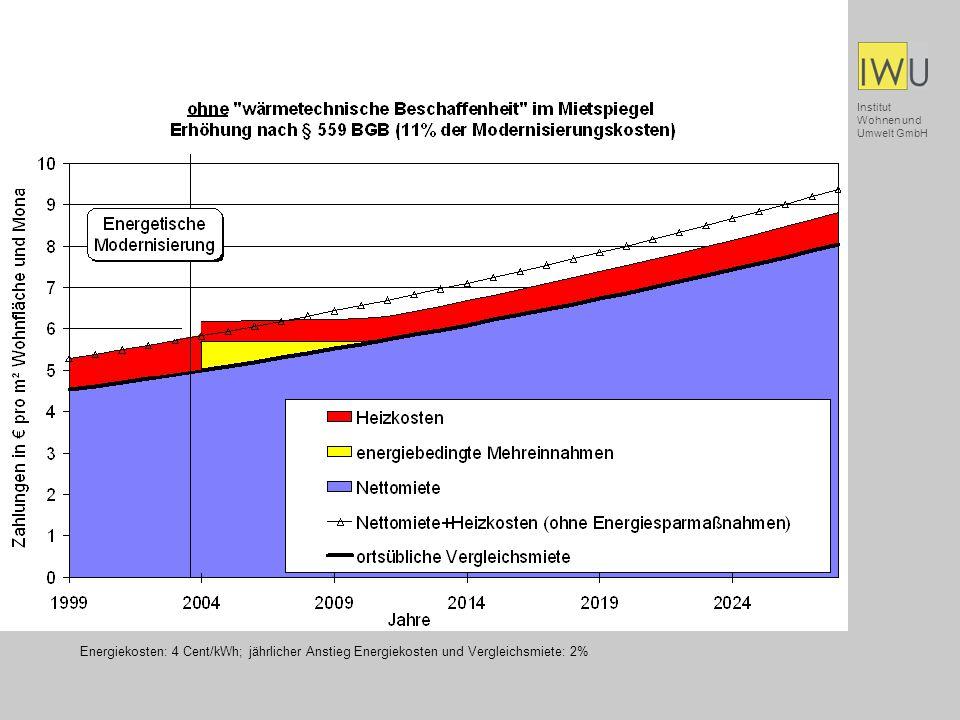 Institut Wohnen und Umwelt GmbH Vielen Dank für Ihre Aufmerksamkeit!