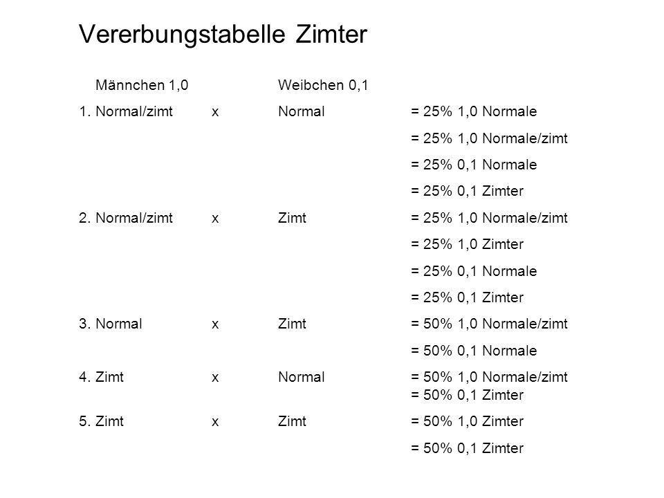 Vererbungstabelle Zimter Männchen 1,0Weibchen 0,1 1. Normal/zimt xNormal = 25% 1,0 Normale = 25% 1,0 Normale/zimt = 25% 0,1 Normale = 25% 0,1 Zimter 2