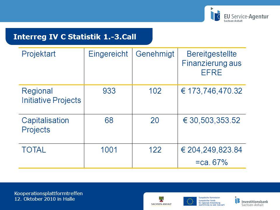 Interreg IV C Statistik 1.-3.Call Kooperationsplattformtreffen 12. Oktober 2010 in Halle ProjektartEingereichtGenehmigtBereitgestellte Finanzierung au