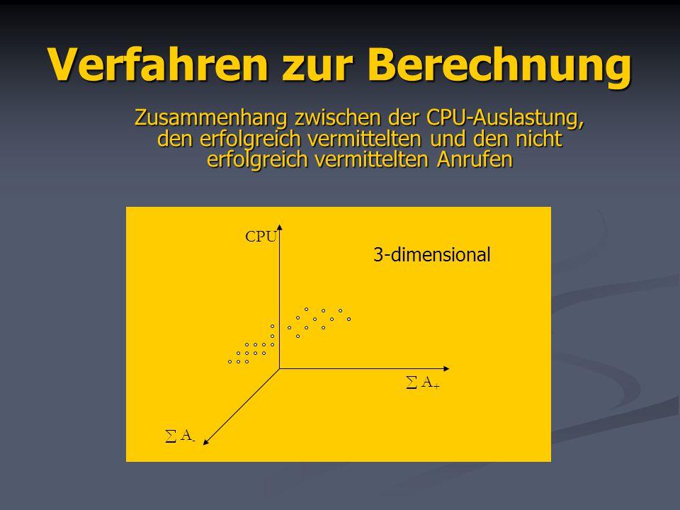 Verfahren zur Berechnung Zusammenhang zwischen der CPU-Auslastung, den erfolgreich vermittelten und den nicht erfolgreich vermittelten Anrufen CPU A+A+ A-A- 3-dimensional