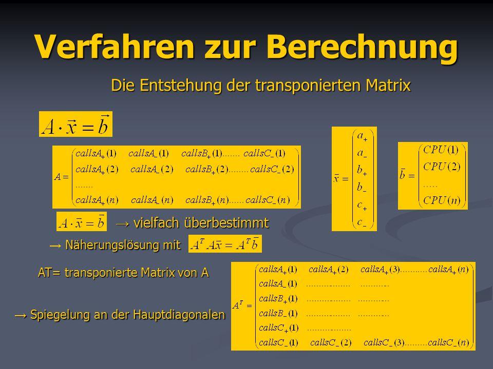 Verfahren zur Berechnung vielfach überbestimmt vielfach überbestimmt Die Entstehung der transponierten Matrix Näherungslösung mit Spiegelung an der Hauptdiagonalen Spiegelung an der Hauptdiagonalen AT=transponierte Matrix von A AT= transponierte Matrix von A