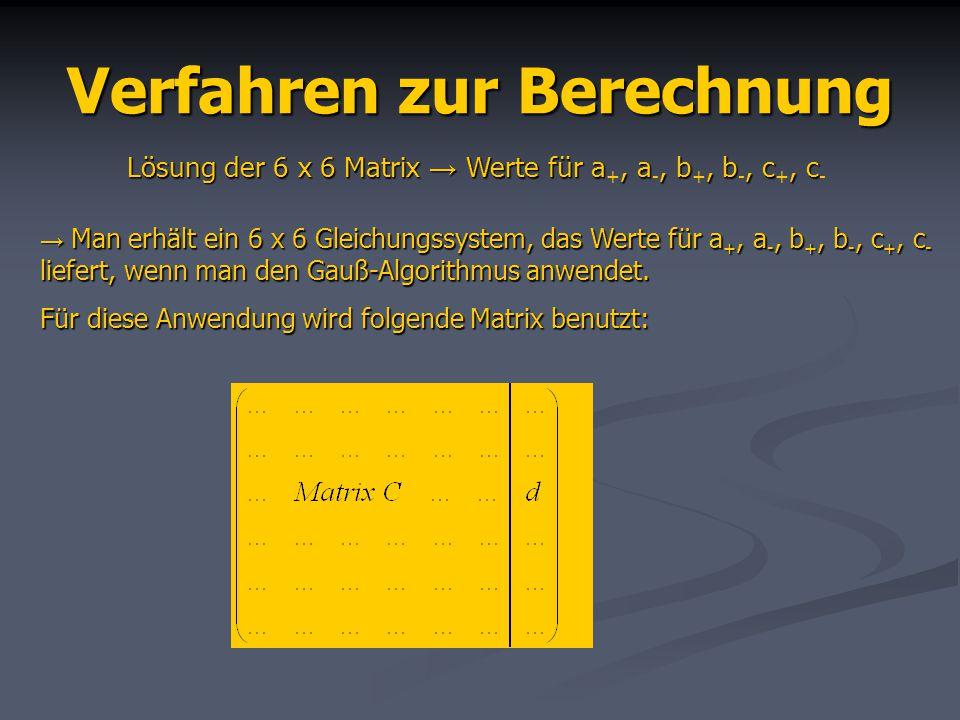 Verfahren zur Berechnung Lösung der 6 x 6 Matrix Werte für a, a, b, b, c, c Lösung der 6 x 6 Matrix Werte für a +, a -, b +, b -, c +, c - Man erhält ein 6 x 6 Gleichungssystem, das Werte für a +, a -, b +, b -, c +, c - liefert, wenn man den Gauß-Algorithmus anwendet.