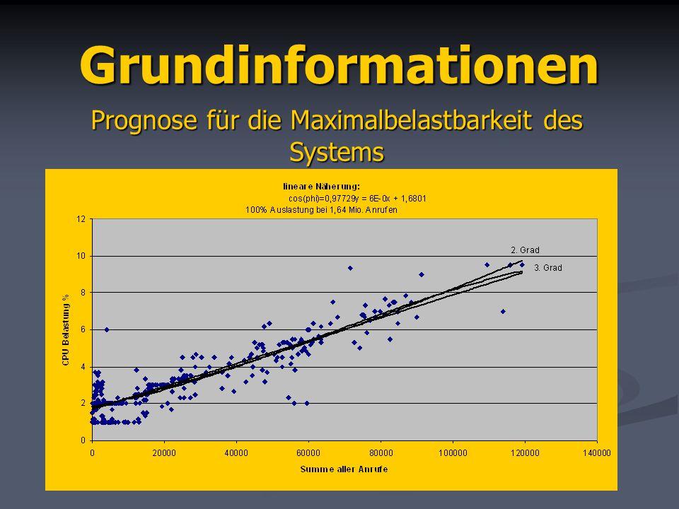 Verfahren zur Berechnung Graphischer Zusammenhang zwischen CPU-Auslastung und Summe aller Anrufe Annäherung durch ein Polynom CPU Messungen D=