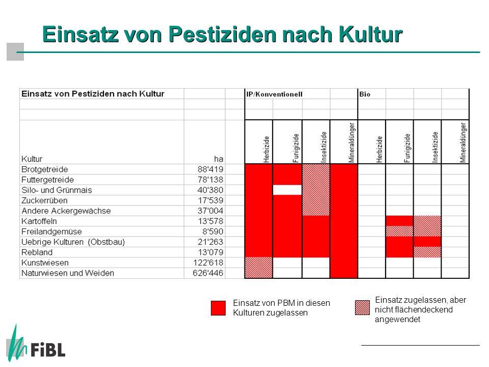 Einsatz von Pestiziden nach Kultur Einsatz von PBM in diesen Kulturen zugelassen Einsatz zugelassen, aber nicht flächendeckend angewendet