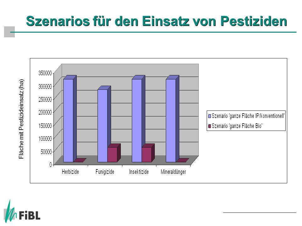 Szenarios für den Einsatz von Pestiziden Fläche mit Pestizideinsatz (ha)