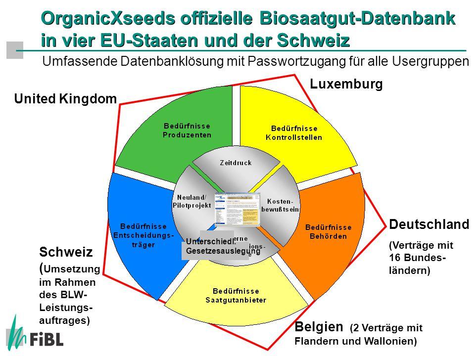 OrganicXseeds offizielle Biosaatgut-Datenbank in vier EU-Staaten und der Schweiz Deutschland (Verträge mit 16 Bundes- ländern) United Kingdom Belgien (2 Verträge mit Flandern und Wallonien) Luxemburg Schweiz ( Umsetzung im Rahmen des BLW- Leistungs- auftrages) Unterschiedl.