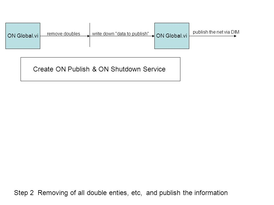 ON Global.vi Step 2 Removing of all double enties, etc, and publish the information remove doubleswrite down data to publish publish the net via DIM Create ON Publish & ON Shutdown Service
