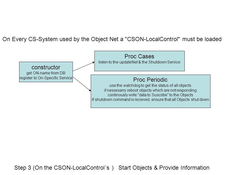 Step 4 : The Object Net wait´s for further input Shutdown pushed Stop pushed Publish Shutdown command Go to Step 5 timeout (1sec) Update Observers (call vi via VI-Server Methods) Go to Step 5