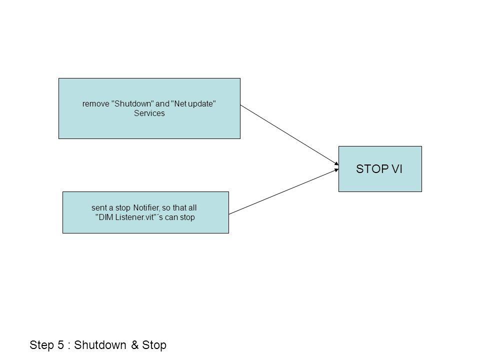Fragen: 1.Soll man programmatisch (am Output der Launch.vi´s) die Service namen wählen können.