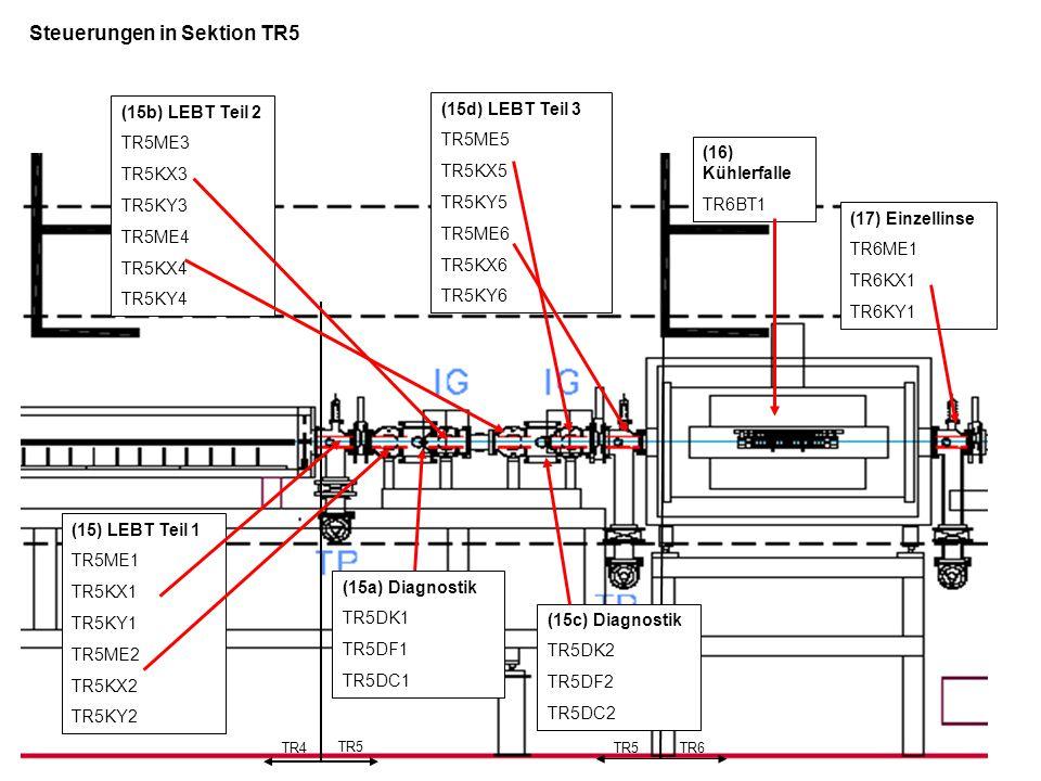 Steuerungen Sektion TR6 (im Re-Injektionskanal) TR5TR6 (16) Kühlerfalle TR6BT1 (17) Einzellinse TR6ME1 TR6KX1 TR6KY1 (17c) Separator magnet TR6MU1 (18) Diagnostik TR6DK2 TR6DC2 TR6DS2 (18a) elekt.