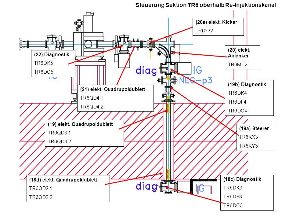 Steuerung Sektion TR6 oberhalb Re-Injektionskanal (18c) Diagnostik TR6DK3 TR6DF3 TR6DC3 (18d) elekt.