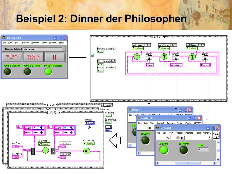 Beispiel 2: Dinner der Philosophen