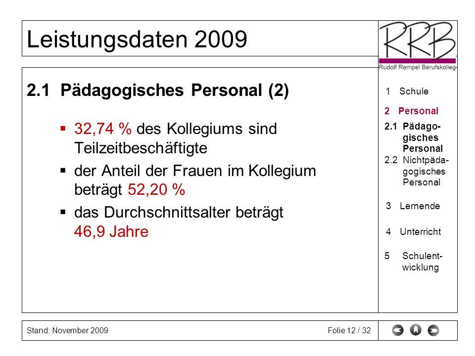 Stand: November 2009 Leistungsdaten 2009 Folie 12 / 32 2.1 Pädagogisches Personal (2) 32,74 % des Kollegiums sind Teilzeitbeschäftigte der Anteil der