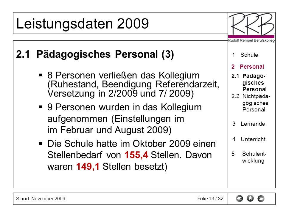 Stand: November 2009 Leistungsdaten 2009 Folie 13 / 32 2.1 Pädagogisches Personal (3) 8 Personen verließen das Kollegium (Ruhestand, Beendigung Refere