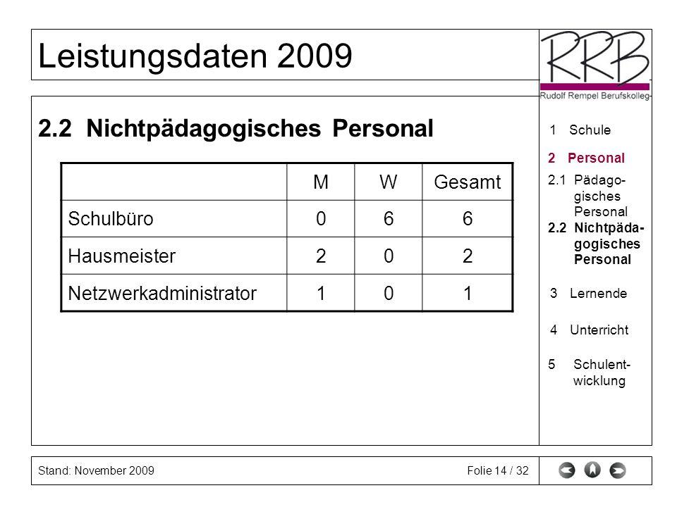 Stand: November 2009 Leistungsdaten 2009 Folie 14 / 32 2.2 Nichtpädagogisches Personal MWGesamt Schulbüro066 Hausmeister202 Netzwerkadministrator101 1