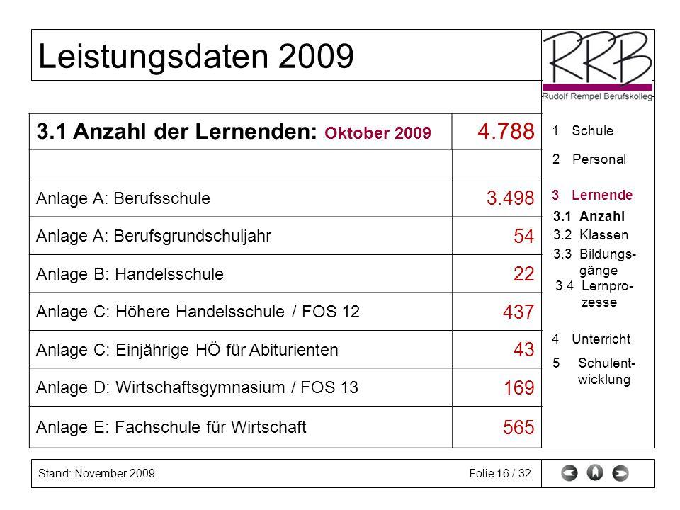 Stand: November 2009 Leistungsdaten 2009 Folie 16 / 32 Anlage A: Berufsschule 3.498 Anlage A: Berufsgrundschuljahr 54 Anlage B: Handelsschule 22 Anlag