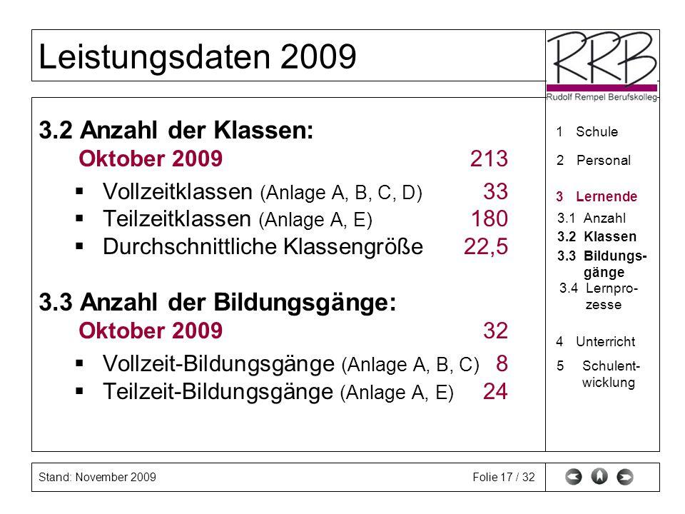 Stand: November 2009 Leistungsdaten 2009 Folie 17 / 32 3.2 Anzahl der Klassen: Oktober 2009 213 Vollzeitklassen (Anlage A, B, C, D) 33 Teilzeitklassen