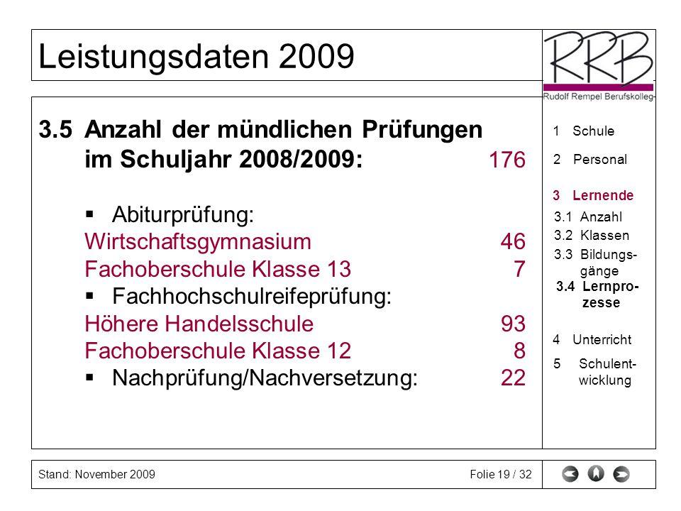 Stand: November 2009 Leistungsdaten 2009 Folie 19 / 32 3.5Anzahl der mündlichen Prüfungen im Schuljahr 2008/2009: 176 Abiturprüfung: Wirtschaftsgymnas