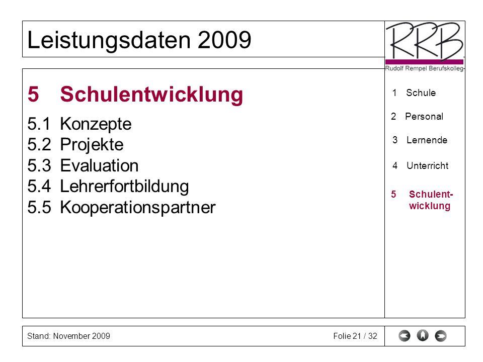 Stand: November 2009 Leistungsdaten 2009 Folie 21 / 32 5Schulentwicklung 5.1Konzepte 5.2Projekte 5.3Evaluation 5.4Lehrerfortbildung 5.5Kooperationspar