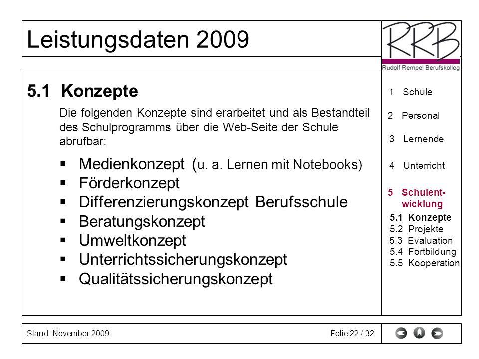 Stand: November 2009 Leistungsdaten 2009 Folie 22 / 32 5.1 Konzepte Die folgenden Konzepte sind erarbeitet und als Bestandteil des Schulprogramms über