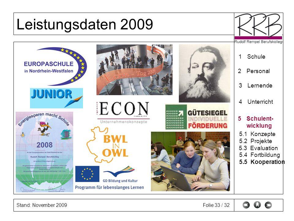 Stand: November 2009 Leistungsdaten 2009 Folie 33 / 32 1Schule 2Personal 3Lernende 4Unterricht 5Schulent- wicklung 5.1Konzepte 5.2Projekte 5.3Evaluati