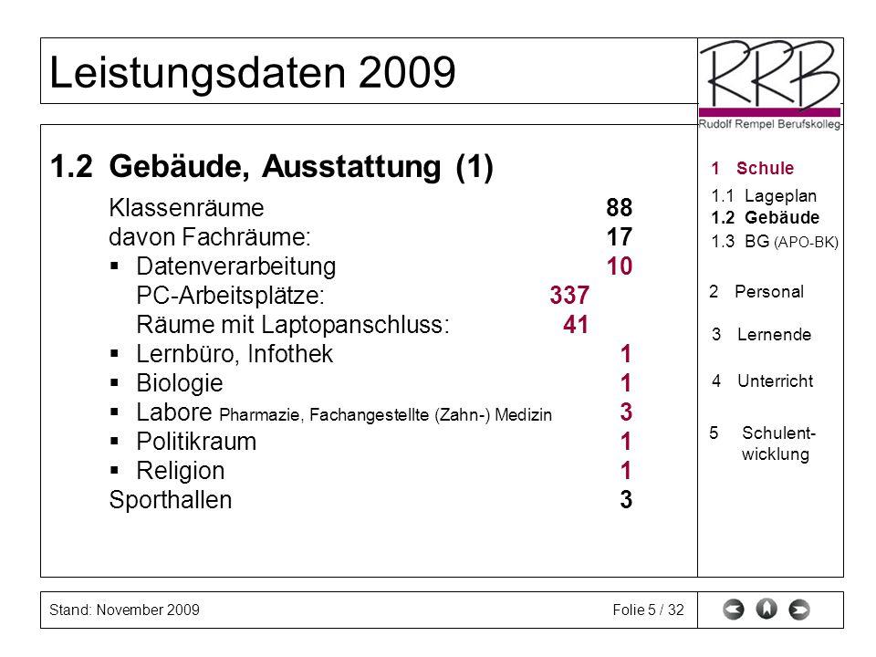 Stand: November 2009 Leistungsdaten 2009 Folie 5 / 32 1.2Gebäude, Ausstattung (1) Klassenräume88 davon Fachräume:17 Datenverarbeitung10 PC-Arbeitsplät