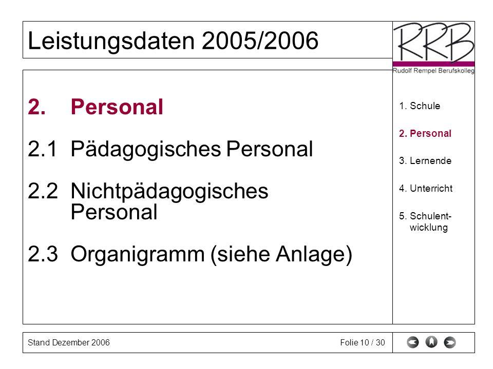 Stand Dezember 2006 Leistungsdaten 2005/2006 Folie 10 / 30 2. Personal 2.1 Pädagogisches Personal 2.2 Nichtpädagogisches Personal 2.3 Organigramm (sie