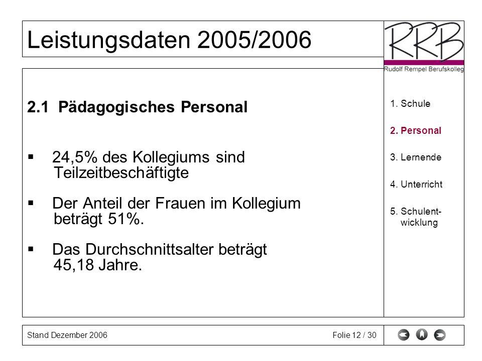 Stand Dezember 2006 Leistungsdaten 2005/2006 Folie 12 / 30 2.1 Pädagogisches Personal 24,5% des Kollegiums sind Teilzeitbeschäftigte Der Anteil der Frauen im Kollegium beträgt 51%.