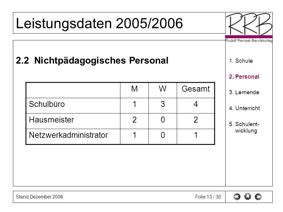 Stand Dezember 2006 Leistungsdaten 2005/2006 Folie 13 / 30 2.2 Nichtpädagogisches Personal 1. Schule 2. Personal 3. Lernende 4. Unterricht 5. Schulent