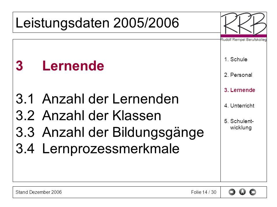 Stand Dezember 2006 Leistungsdaten 2005/2006 Folie 14 / 30 3 Lernende 3.1 Anzahl der Lernenden 3.2 Anzahl der Klassen 3.3 Anzahl der Bildungsgänge 3.4 Lernprozessmerkmale 1.