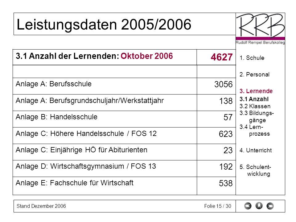Stand Dezember 2006 Leistungsdaten 2005/2006 Folie 15 / 30 1. Schule 2. Personal 3. Lernende 3.1 Anzahl 3.2 Klassen 3.3 Bildungs- gänge 3.4 Lern- proz