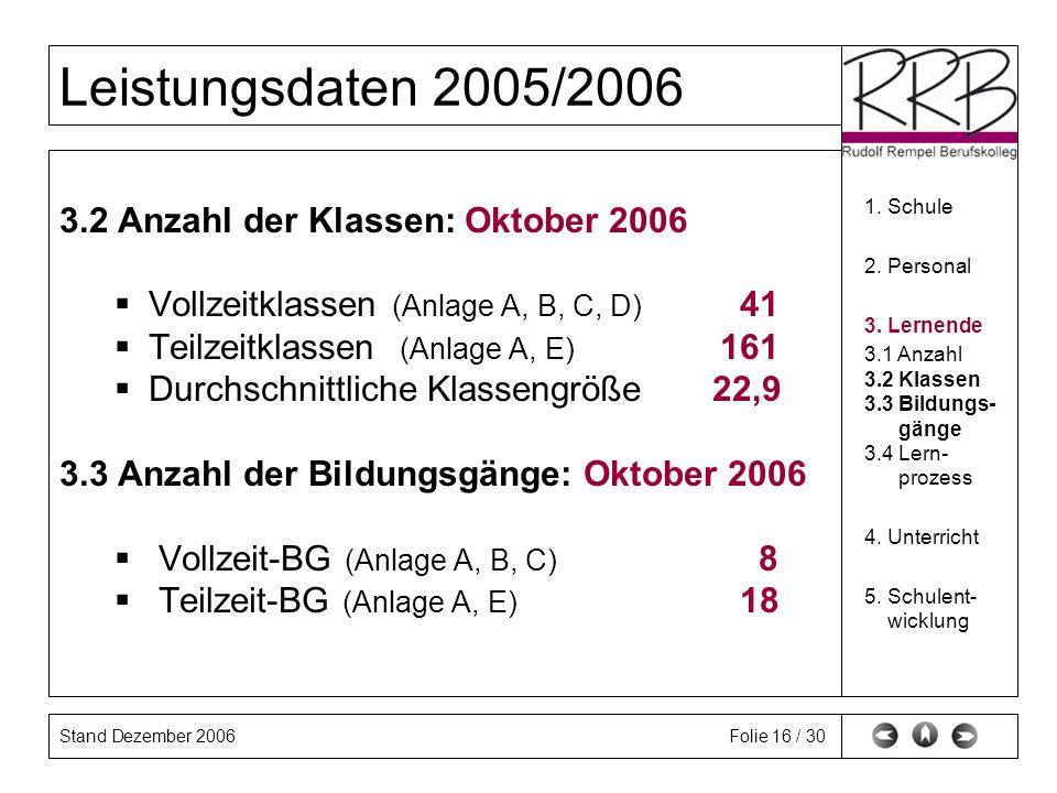 Stand Dezember 2006 Leistungsdaten 2005/2006 Folie 16 / 30 3.2 Anzahl der Klassen: Oktober 2006 Vollzeitklassen (Anlage A, B, C, D) 41 Teilzeitklassen (Anlage A, E) 161 Durchschnittliche Klassengröße 22,9 3.3 Anzahl der Bildungsgänge: Oktober 2006 Vollzeit-BG (Anlage A, B, C) 8 Teilzeit-BG (Anlage A, E) 18 1.