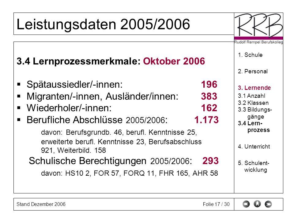 Stand Dezember 2006 Leistungsdaten 2005/2006 Folie 17 / 30 3.4 Lernprozessmerkmale: Oktober 2006 Spätaussiedler/-innen: 196 Migranten/-innen, Ausländer/innen: 383 Wiederholer/-innen: 162 Berufliche Abschlüsse 2005/2006 : 1.173 davon: Berufsgrundb.