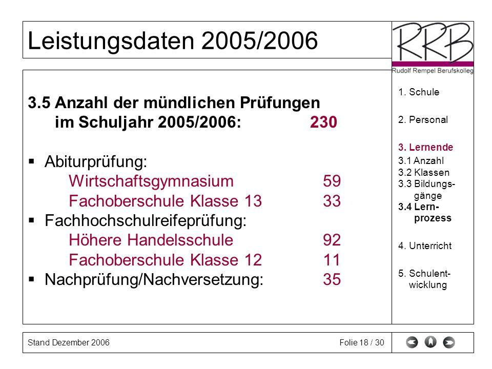 Stand Dezember 2006 Leistungsdaten 2005/2006 Folie 18 / 30 3.5 Anzahl der mündlichen Prüfungen im Schuljahr 2005/2006: 230 Abiturprüfung: Wirtschaftsg