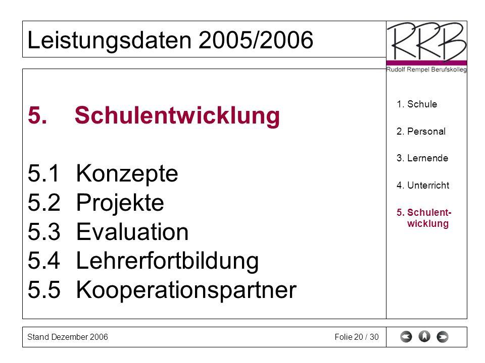 Stand Dezember 2006 Leistungsdaten 2005/2006 Folie 20 / 30 5. Schulentwicklung 5.1Konzepte 5.2Projekte 5.3Evaluation 5.4Lehrerfortbildung 5.5Kooperati