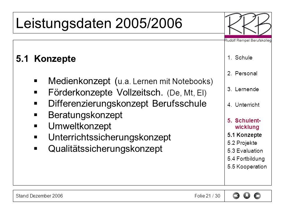 Stand Dezember 2006 Leistungsdaten 2005/2006 Folie 21 / 30 5.1 Konzepte Medienkonzept ( u.a. Lernen mit Notebooks) Förderkonzepte Vollzeitsch. (De, Mt