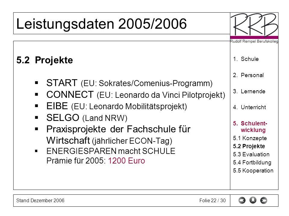 Stand Dezember 2006 Leistungsdaten 2005/2006 Folie 22 / 30 5.2 Projekte START (EU: Sokrates/Comenius-Programm) CONNECT (EU: Leonardo da Vinci Pilotprojekt) EIBE (EU: Leonardo Mobilitätsprojekt) SELGO (Land NRW) Praxisprojekte der Fachschule für Wirtschaft (jährlicher ECON-Tag) ENERGIESPAREN macht SCHULE Prämie für 2005: 1200 Euro 1.