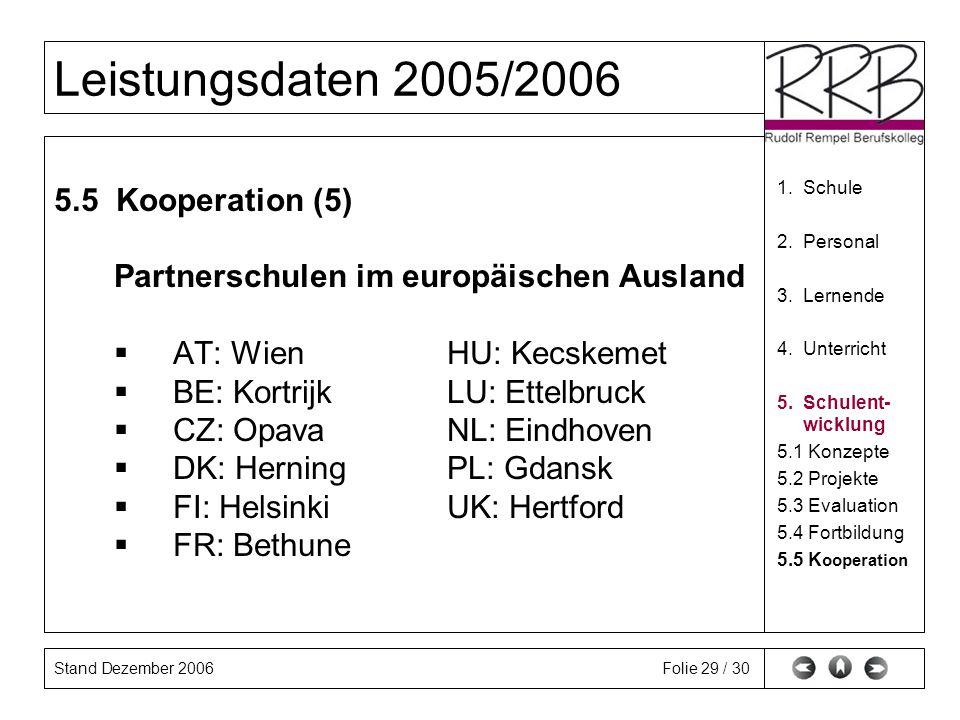 Stand Dezember 2006 Leistungsdaten 2005/2006 Folie 29 / 30 5.5 Kooperation (5) Partnerschulen im europäischen Ausland AT: Wien HU: Kecskemet BE: Kortrijk LU: Ettelbruck CZ: Opava NL: Eindhoven DK: Herning PL: Gdansk FI: Helsinki UK: Hertford FR: Bethune 1.