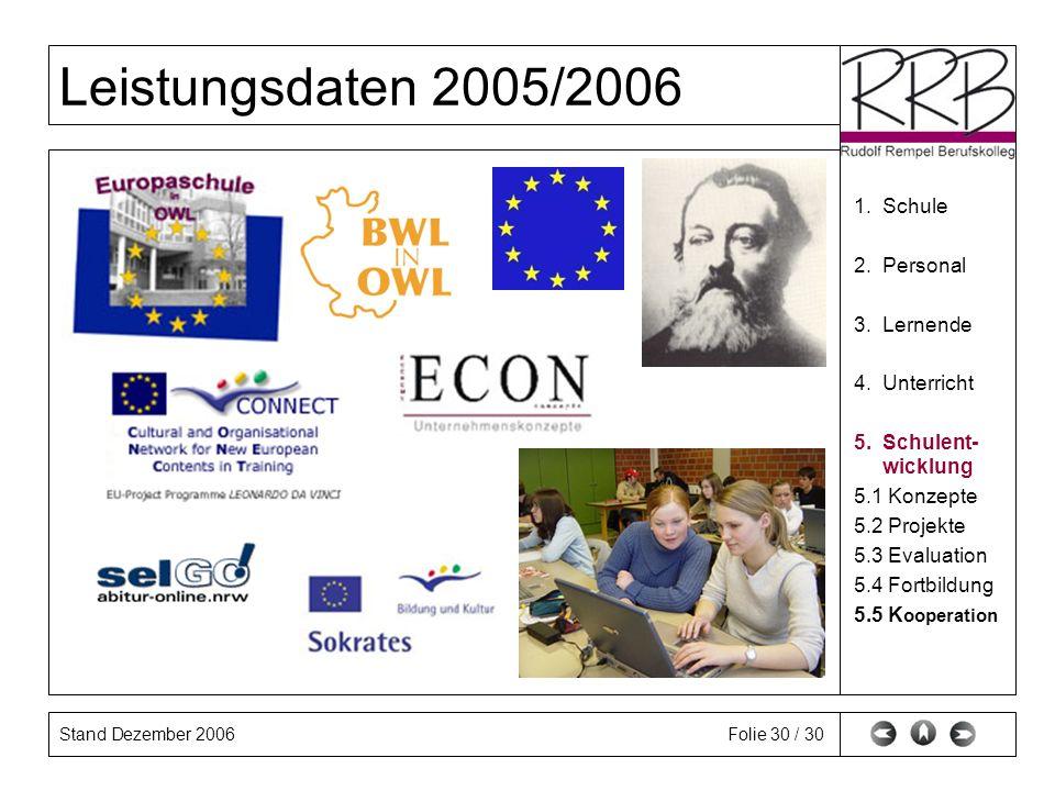 Stand Dezember 2006 Leistungsdaten 2005/2006 Folie 30 / 30 1. Schule 2. Personal 3. Lernende 4. Unterricht 5. Schulent- wicklung 5.1 Konzepte 5.2 Proj