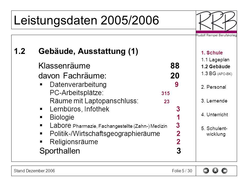 Stand Dezember 2006 Leistungsdaten 2005/2006 Folie 5 / 30 1.2Gebäude, Ausstattung (1) Klassenräume 88 davon Fachräume: 20 Datenverarbeitung 09 PC-Arbe