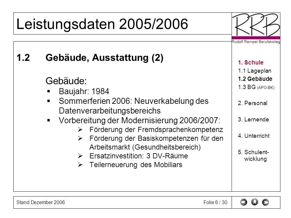 Stand Dezember 2006 Leistungsdaten 2005/2006 Folie 6 / 30 1.2Gebäude, Ausstattung (2) Gebäude: Baujahr: 1984 Sommerferien 2006: Neuverkabelung des Dat