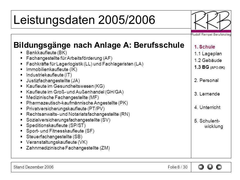 Stand Dezember 2006 Leistungsdaten 2005/2006 Folie 8 / 30 Bildungsgänge nach Anlage A: Berufsschule Bankkaufleute (BK) Fachangestellte für Arbeitsförd