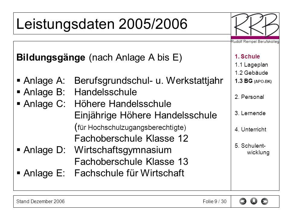 Stand Dezember 2006 Leistungsdaten 2005/2006 Folie 9 / 30 Bildungsgänge (nach Anlage A bis E) Anlage A:Berufsgrundschul- u. Werkstattjahr Anlage B: Ha