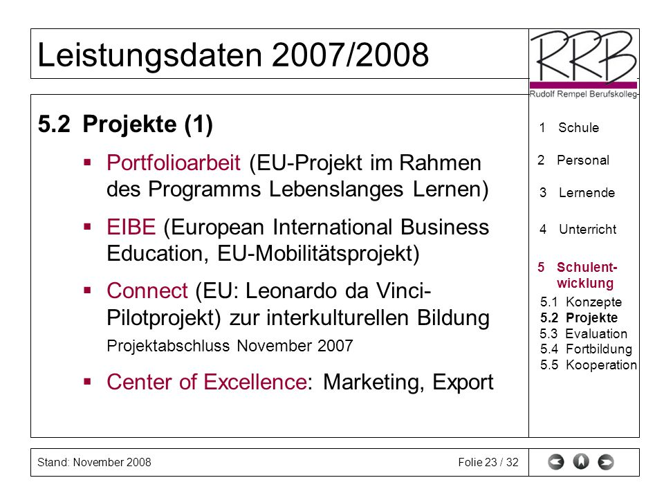 Stand: November 2008 Leistungsdaten 2007/2008 Folie 23 / 32 5.2Projekte (1) Portfolioarbeit (EU-Projekt im Rahmen des Programms Lebenslanges Lernen) EIBE (European International Business Education, EU-Mobilitätsprojekt) Connect (EU: Leonardo da Vinci- Pilotprojekt) zur interkulturellen Bildung Projektabschluss November 2007 Center of Excellence: Marketing, Export 1Schule 2Personal 3Lernende 4Unterricht 5Schulent- wicklung 5.1Konzepte 5.2Projekte 5.3Evaluation 5.4Fortbildung 5.5Kooperation