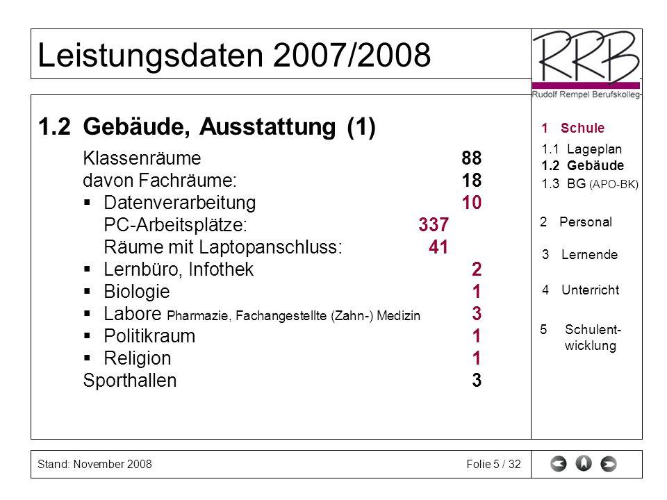Stand: November 2008 Leistungsdaten 2007/2008 Folie 6 / 32 1.2Gebäude, Ausstattung (2) Gebäude: Baujahr: 1984 Investitionsphase 2005/2006: Neuverkabelung der DV-Räume sichert schnelleren Datentransfer Investitionsphase 2006/2007: DV-Raum zur Förderung der fremdsprachlichen Kompetenz (R.