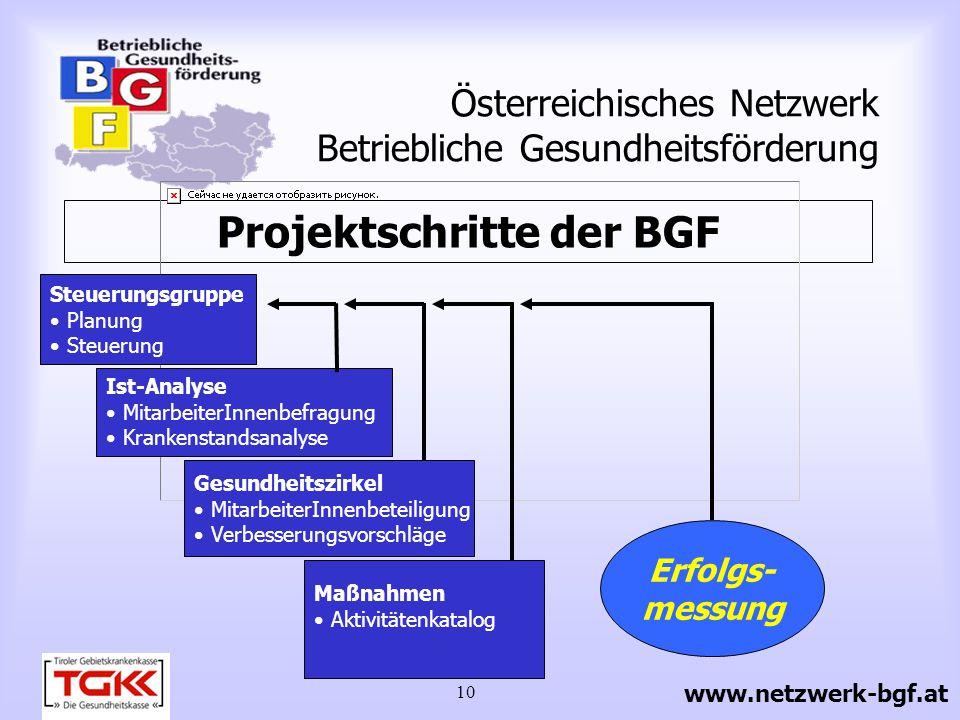 11 Österreichisches Netzwerk Betriebliche Gesundheitsförderung Projektbeteiligte Steuerungs - gruppe Sicherheits - fachkraft Arbeits- medizinerIn Betriebsrat Externe ExpertInnen Mitarbeiter - Innen Geschäfts - leitung www.netzwerk-bgf.at