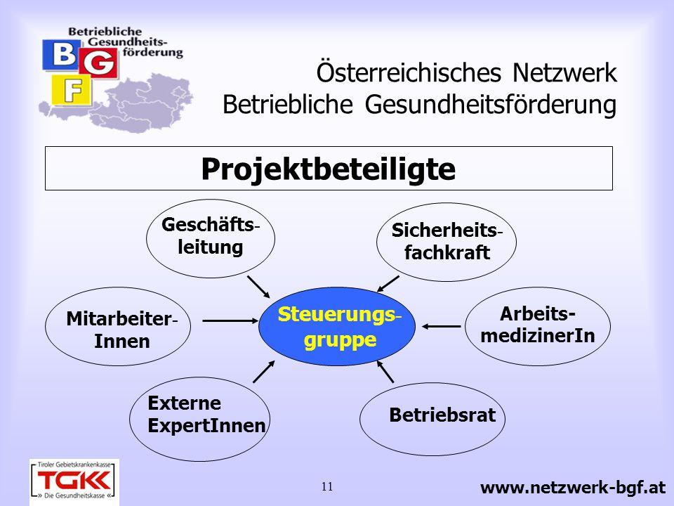 11 Österreichisches Netzwerk Betriebliche Gesundheitsförderung Projektbeteiligte Steuerungs - gruppe Sicherheits - fachkraft Arbeits- medizinerIn Betr